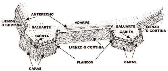 Partes de una muralla