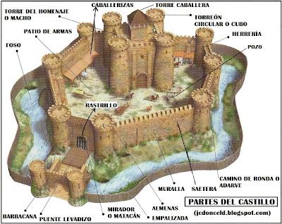 PARTES DEL CASTILLO