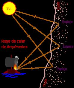 Rayo de Calor Arquimedes